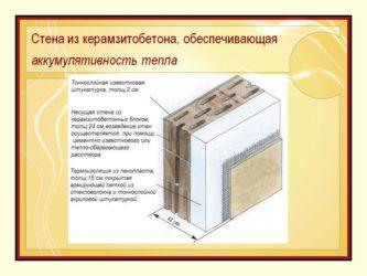 Устройство стен из керамзитобетонных блоков