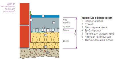 Толщина стяжки под теплый пол водяной