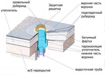 Устройство внутреннего водостока на плоской кровле