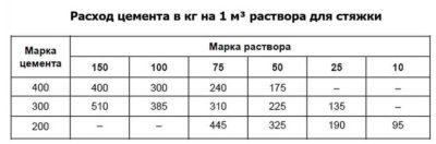 Как рассчитать пескобетон для стяжки пола?