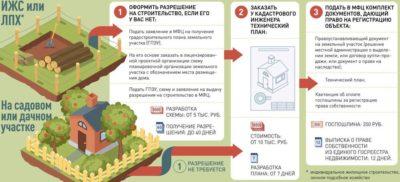Условия получения разрешения на строительство частного дома