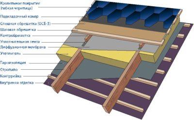 Крыша с мягкой кровлей конструкция